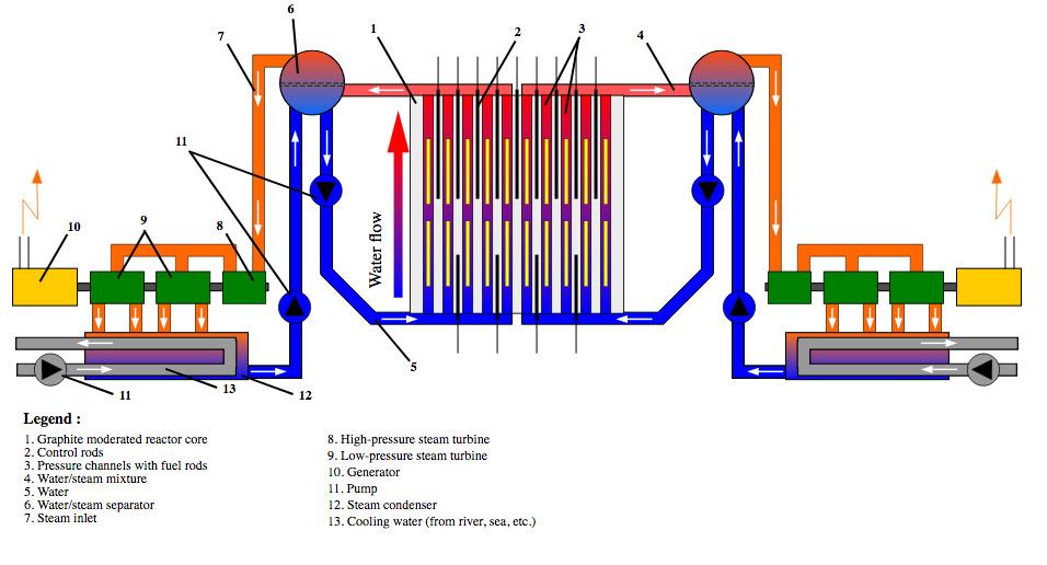 Пространство между каналами заполняет две тысячи тонн графита — чистого углерода, который загорелся после взрыва реактора. Использование горючего материала длясоздания реактора — еще одна, хотя именее фатальная ошибка проектировщиков.