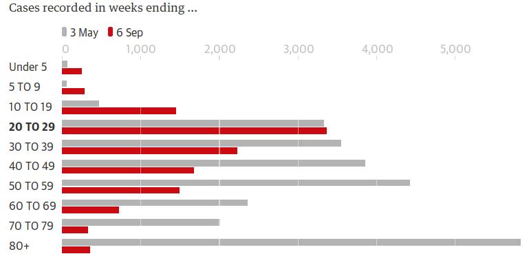 Число заболевших вВеликобритании вконце первой волны (серым обозначена неделя, оканчивающаяся 3 мая 2020 года), ив начале второй волны (красным обозначена неделя, оканчивающаяся 6 сентября 2020 года). Повертикальной оси — разбивка повозрастным группам