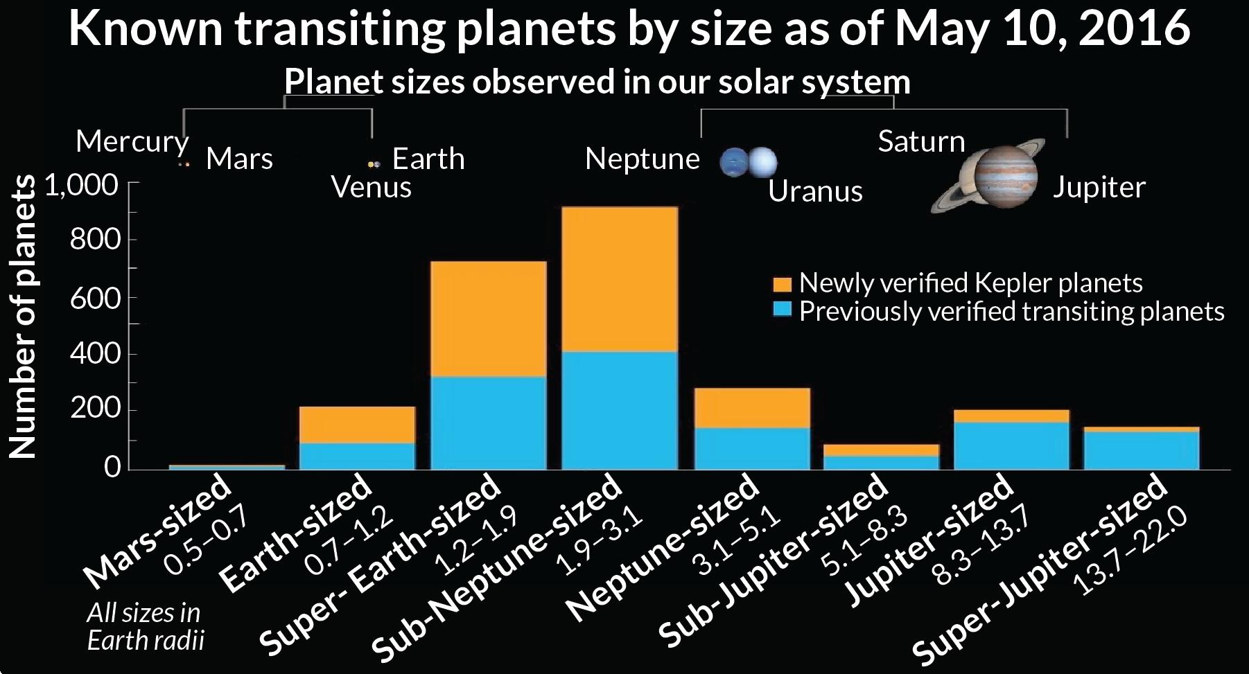 Как оказалось, планет ствердой поверхностью (первые три колонки) даже больше, чем газовых гигантов. Похоже, жизни вдругих мирах есть где развернуться