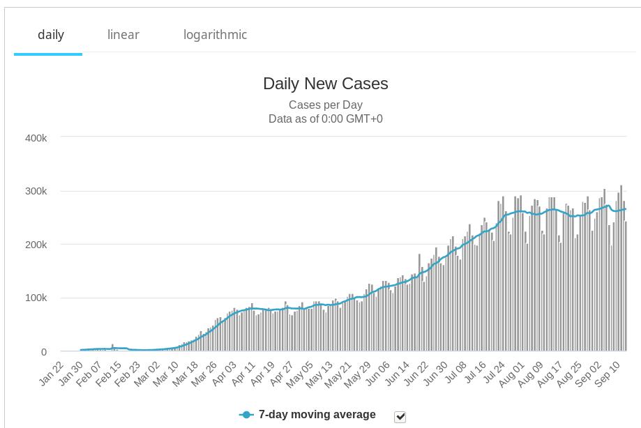 Число вновь регистрируемых заболевших коронавирусом всутки вмире (данные ВОЗ)