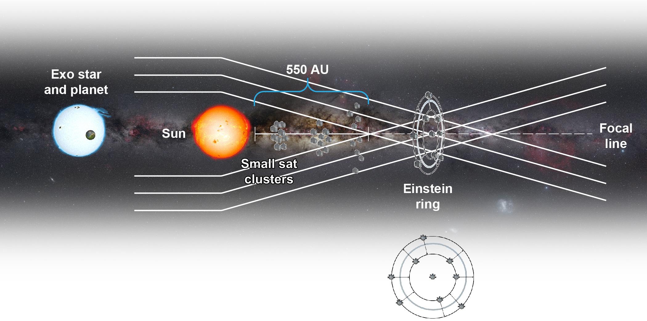 Схема гравитационного солнечного телескопа