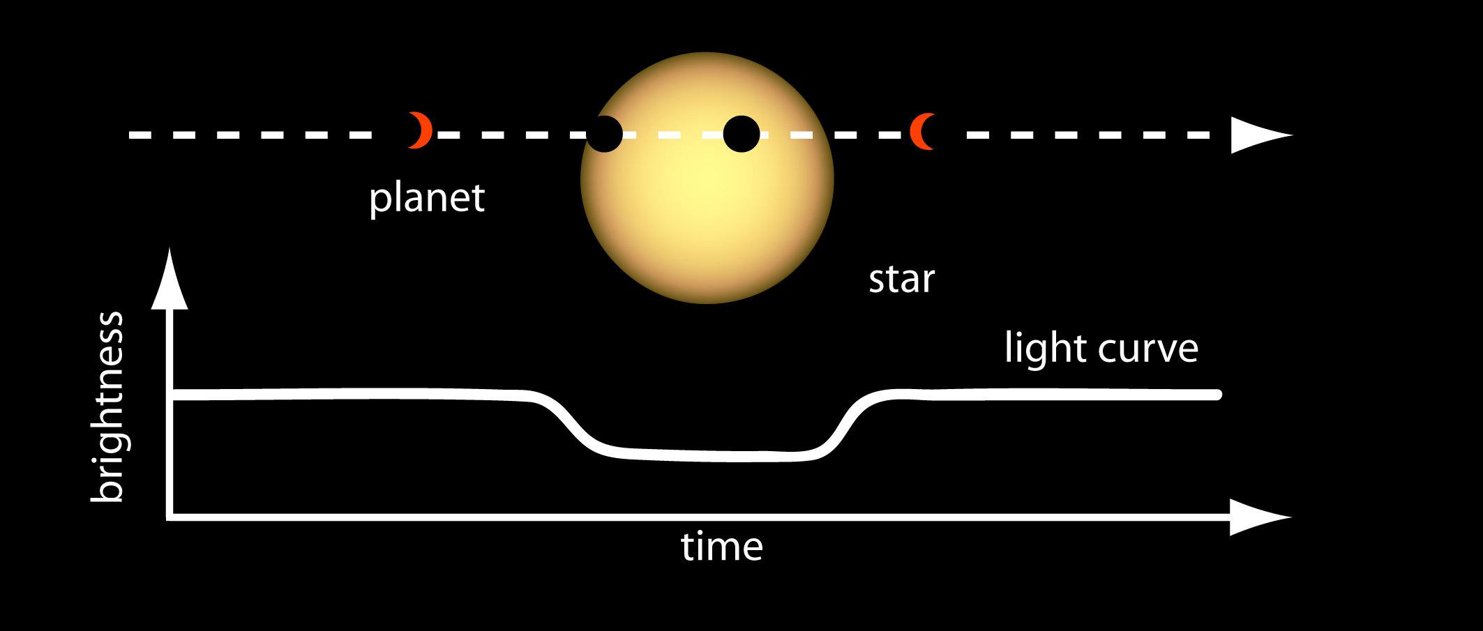 Подпись: «Кеплер» обнаруживал планету, проходящую между ее звездой исамим телескопом, попутно попадению светимости звезды выясняя радиус планеты